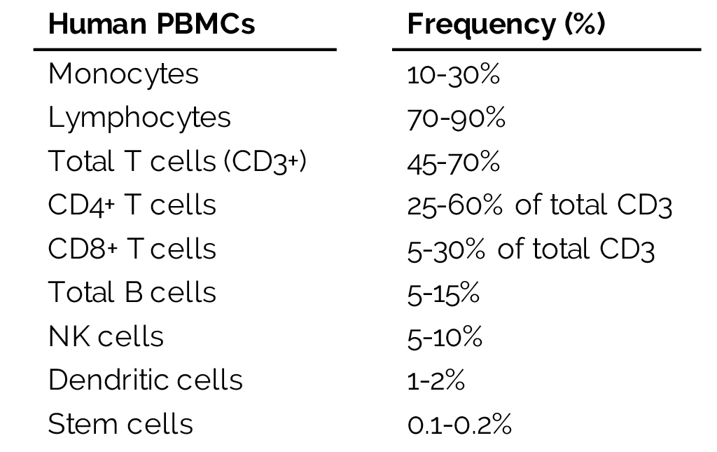 Frequency of Peripheral Blood Mononuclear Cells