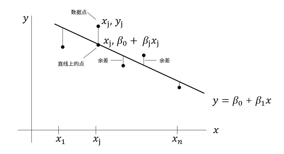 线性代数学习笔记-利用最小二乘法做线性回归