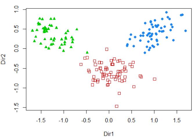使用mclust进行聚类分析