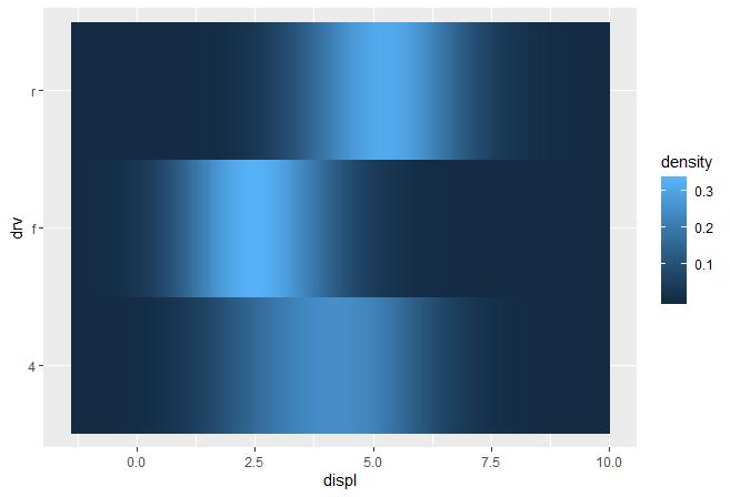 ggplot2高级:构建自己的图层