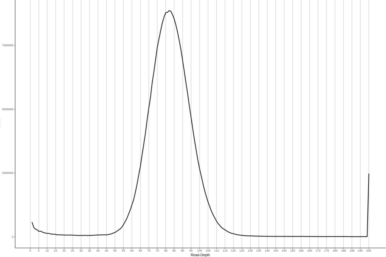 纯合基因组read-depth histogram