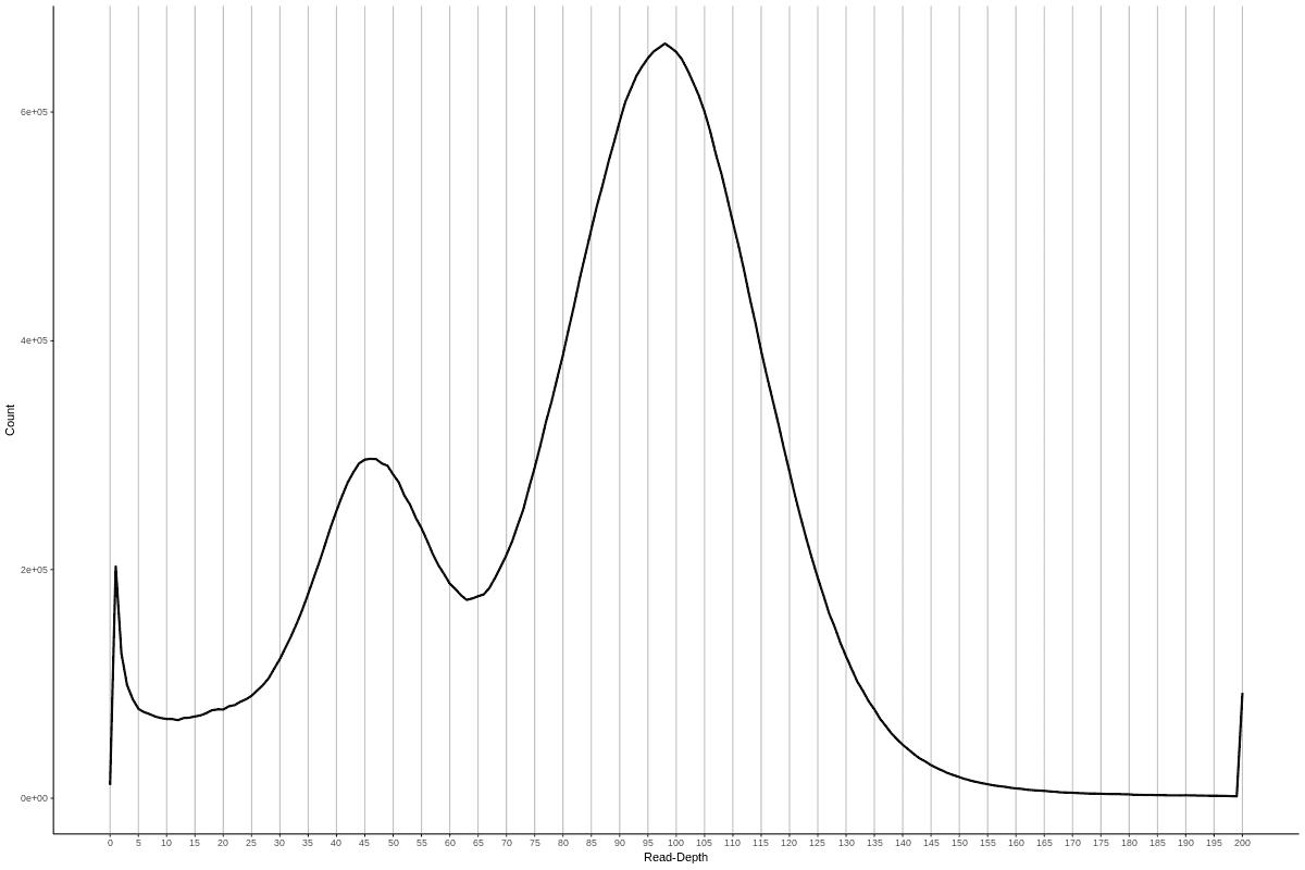 高杂合基因组read-depth histogram