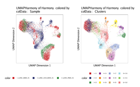 UMAP of Harmony