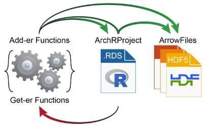 ArchRProject