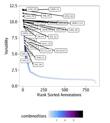 Variable-Motif-Deviation-Scores