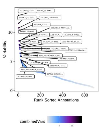 Variable-EncodeTFBS-Deviation-Scores