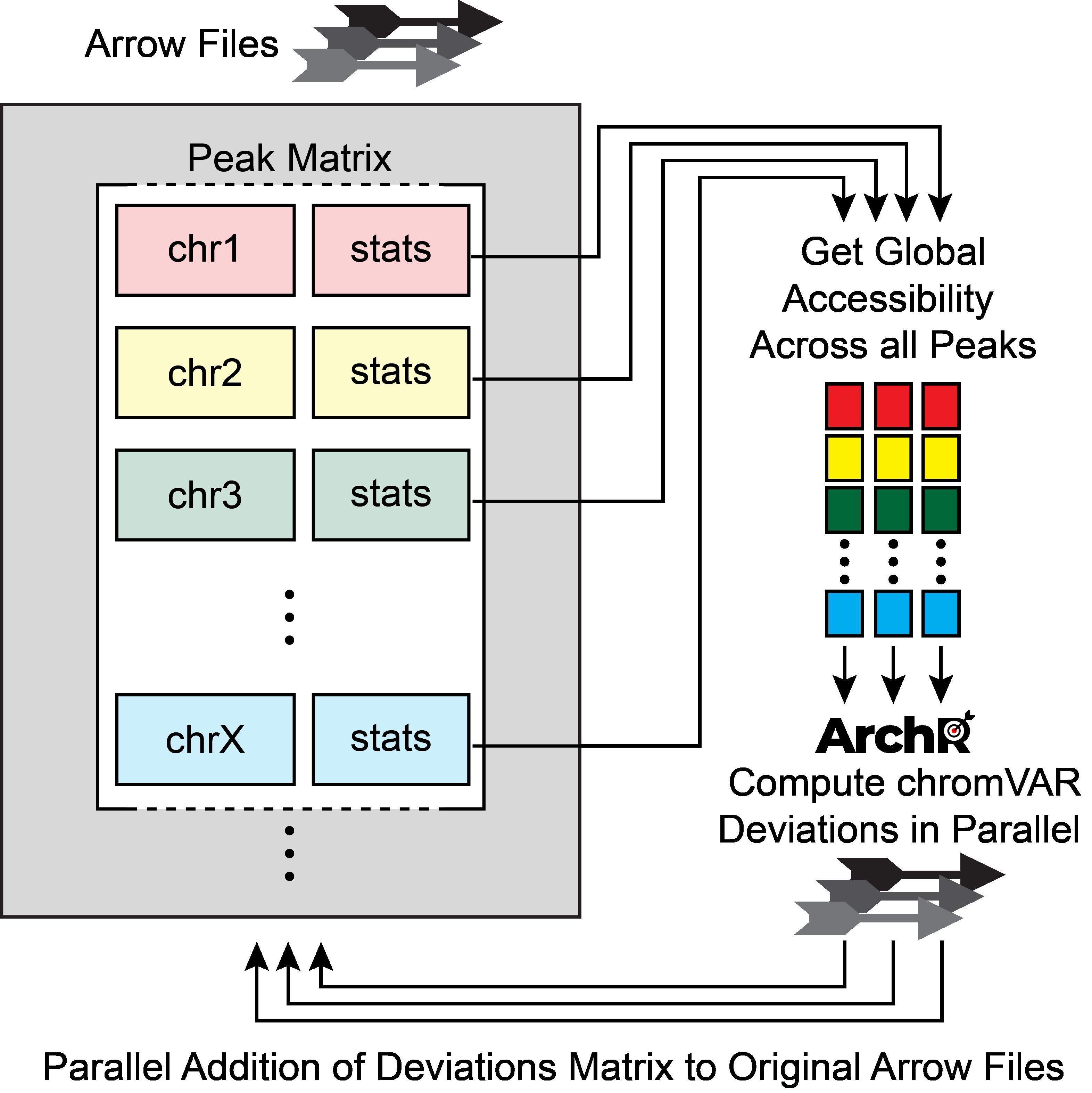ArchR_chromVAR_Parallelization