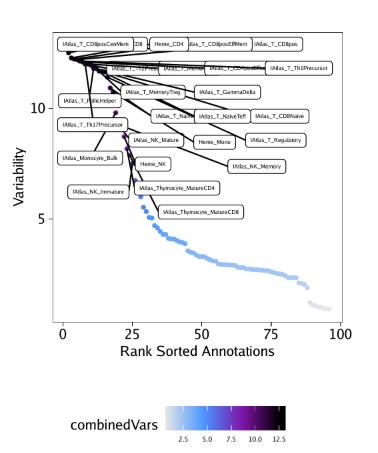 Variable-ATAC-Deviation-Scores