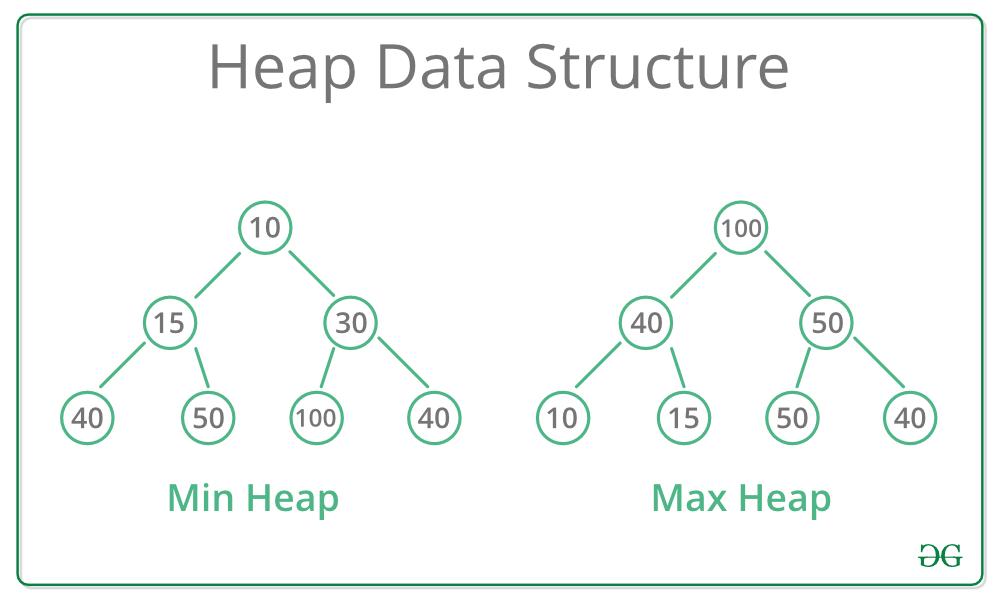 数据结构之堆(heap)