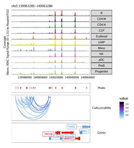 Plot-Tracks-Marker-Genes-with-CoAccessibility