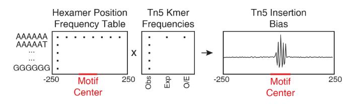 使用ArchR分析单细胞ATAC-seq数据(第十四章)