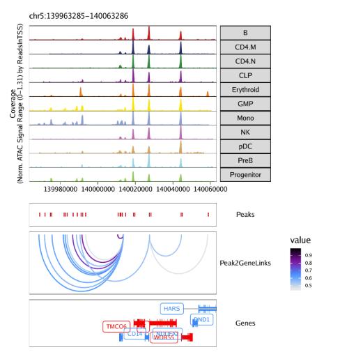 Plot-Tracks-Marker-Genes-with-Peak2GeneLinks