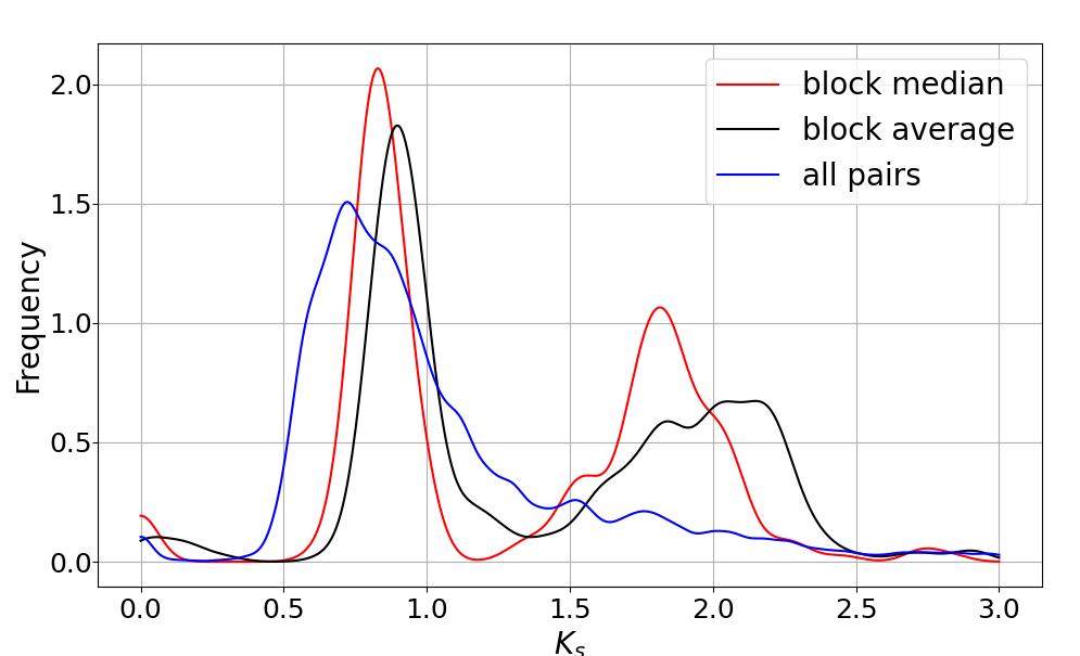 如何用WGDI进行共线性分析(二)