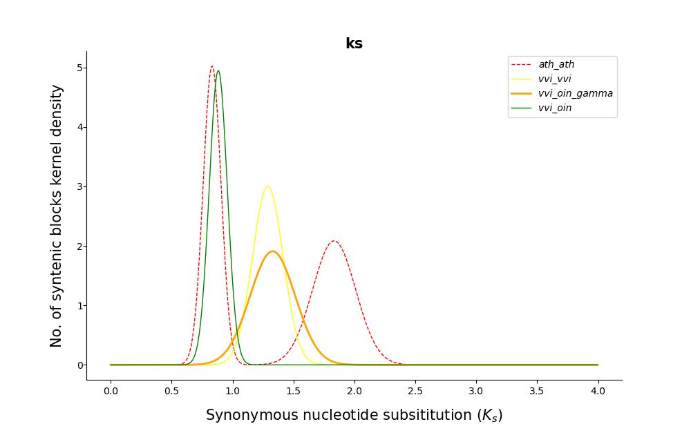 如何用WGDI进行共线性分析(三)